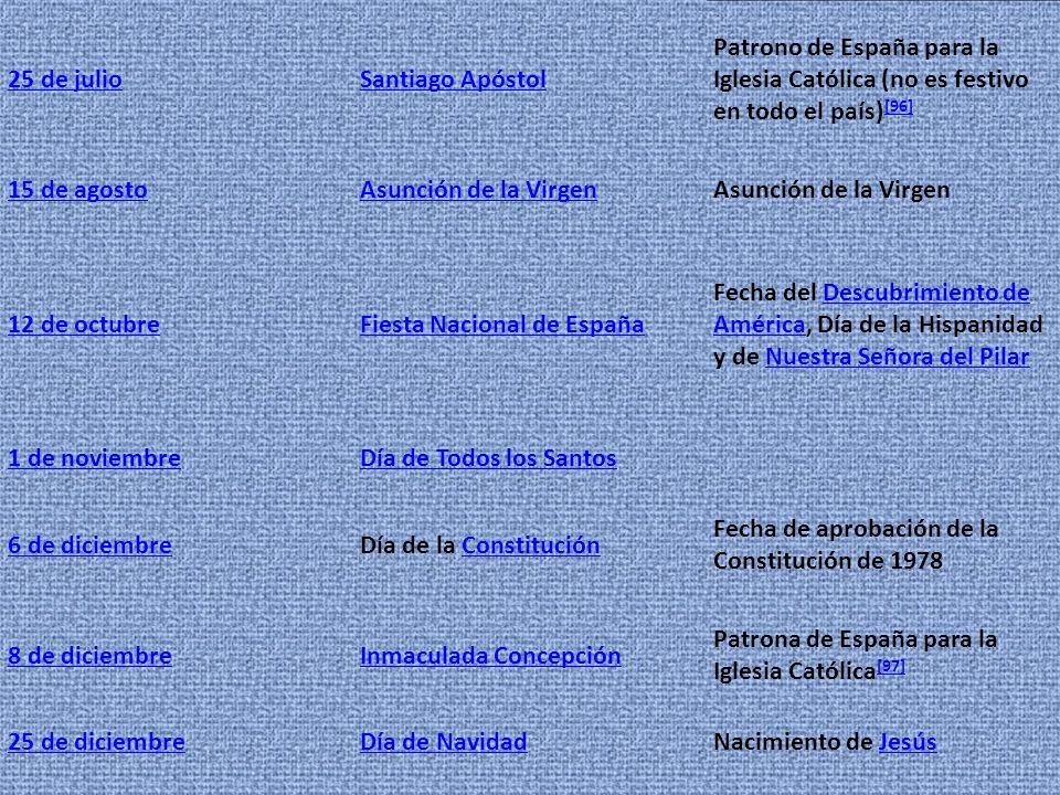 25 de julio Santiago Apóstol. Patrono de España para la Iglesia Católica (no es festivo en todo el país)[96]